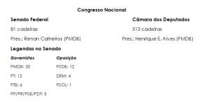 Distribuição dos partidos no Congresso